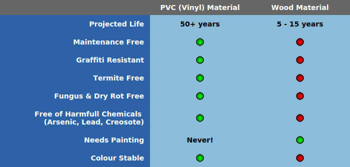 PVC vs. Wood