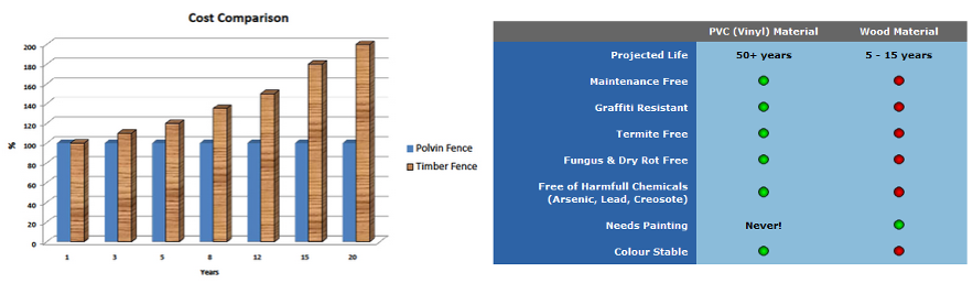 PVC vs Wood Cost and Material Comparison