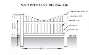 Sierra Picket Fence Panel